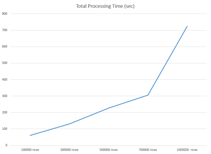 Diagram of the relation between a number of rows and processing time.