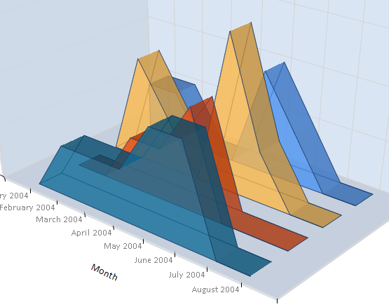 OLAP Tools and 3D Area Chart Analysis
