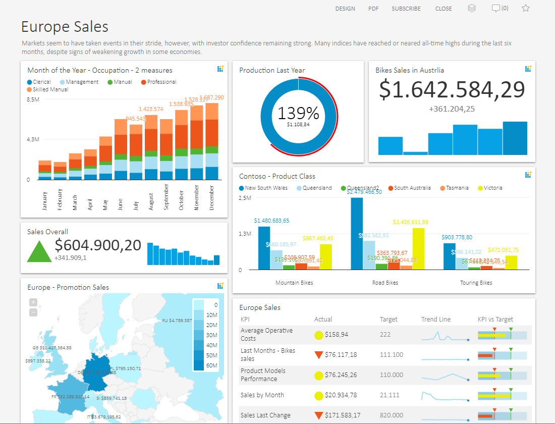 OLAP Tools for a collaborative and user-friendly OLAP Analysis