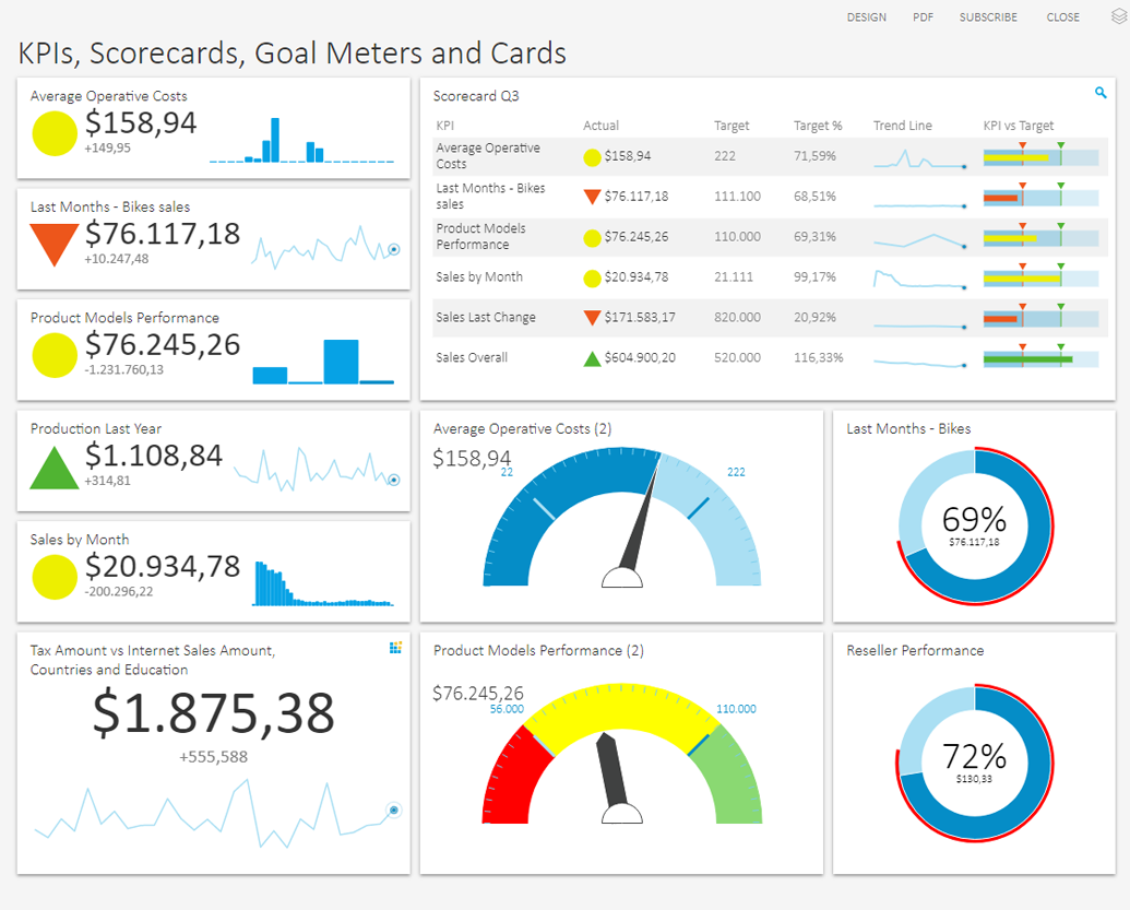 Dashboard Tools KPI Scorecards