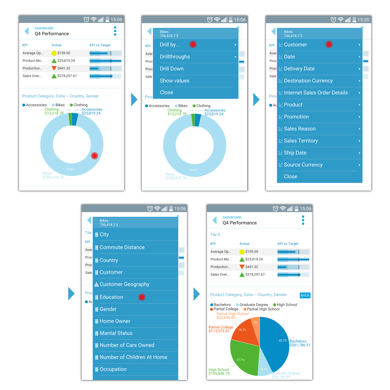 Mobile OLAP analysis dashboard