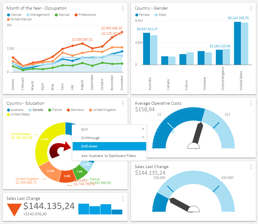 dashboard OLAP analysis features