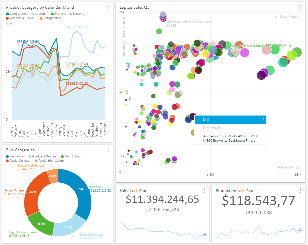 dashboard OLAP bubble-chart