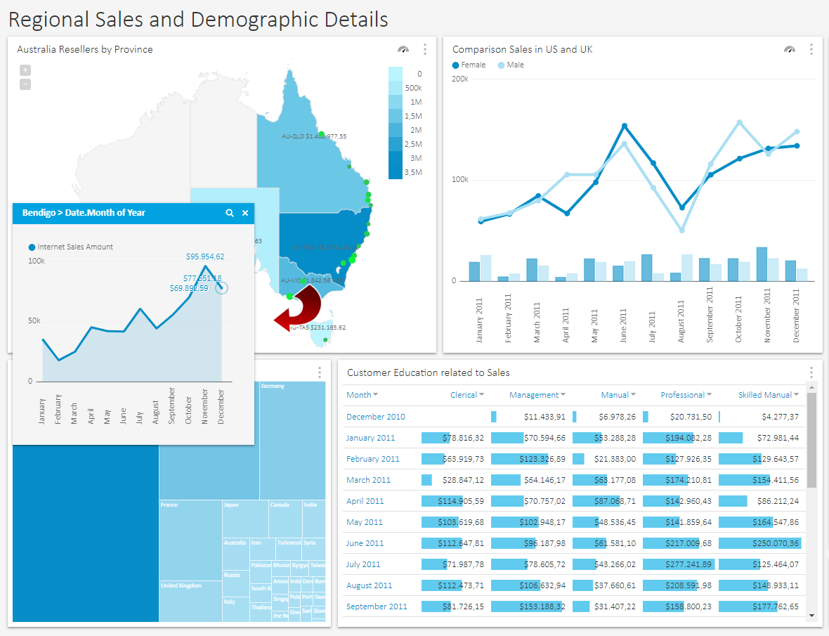 OLAP analysis dashboard