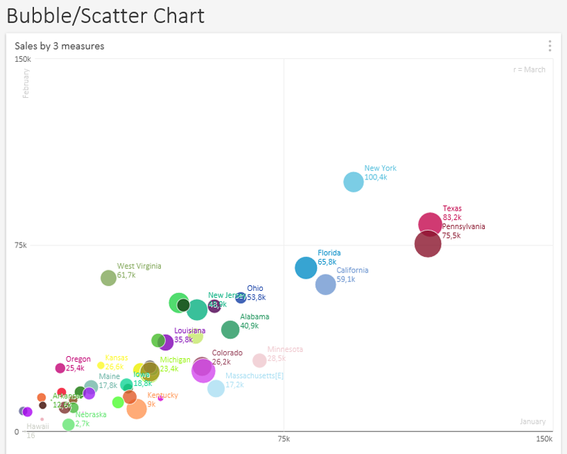 Bubble/Scatter Chart